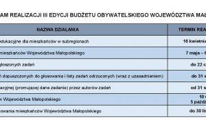 Rozpoczyna się III edycja Budżetu Obywatelskiego Województwa Małopolskiego